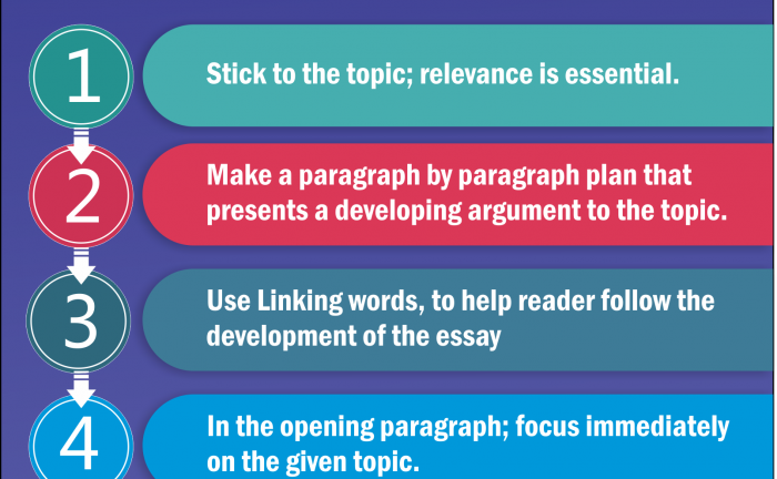The Golden Rules for IELTS  Essay Writing